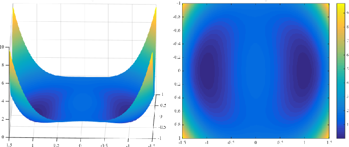 Figure 2 for A Geometric Analysis of Phase Retrieval