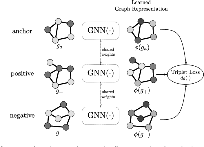 Figure 1 for Learning Graph Edit Distance by Graph Neural Networks