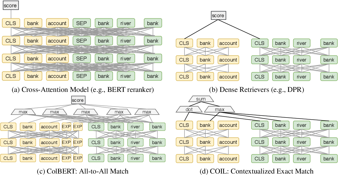 Figure 1 for COIL: Revisit Exact Lexical Match in Information Retrieval with Contextualized Inverted List