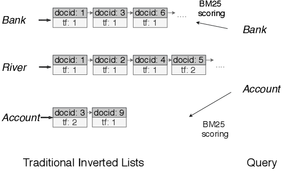 Figure 3 for COIL: Revisit Exact Lexical Match in Information Retrieval with Contextualized Inverted List