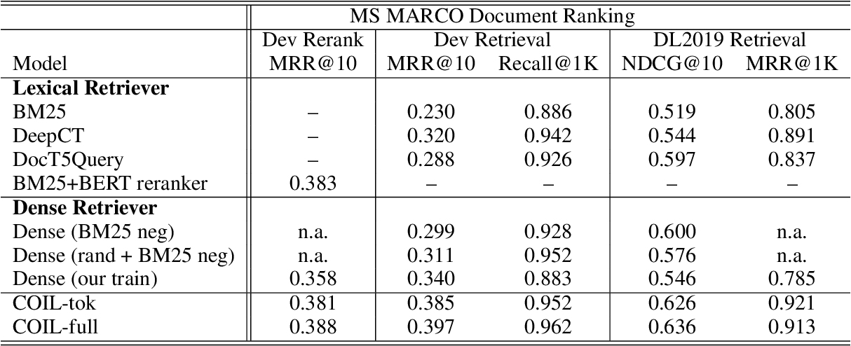 Figure 4 for COIL: Revisit Exact Lexical Match in Information Retrieval with Contextualized Inverted List