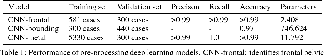 Figure 1 for Detecting hip fractures with radiologist-level performance using deep neural networks