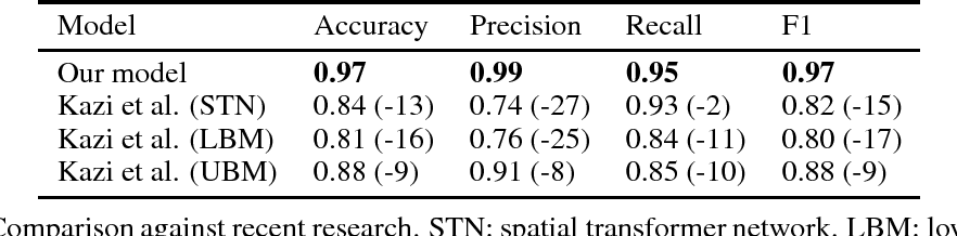 Figure 3 for Detecting hip fractures with radiologist-level performance using deep neural networks