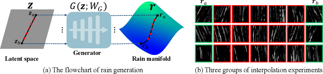 Figure 1 for From Rain Removal to Rain Generation