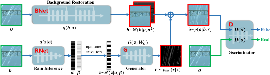 Figure 2 for From Rain Removal to Rain Generation