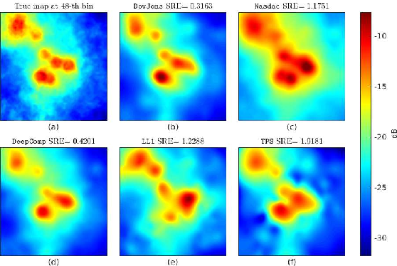 Figure 3 for Deep Spectrum Cartography: Completing Radio Map Tensors Using Learned Neural Models