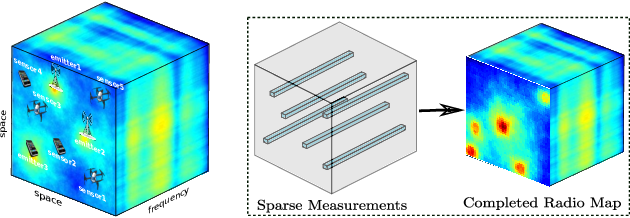 Figure 1 for Deep Spectrum Cartography: Completing Radio Map Tensors Using Learned Neural Models
