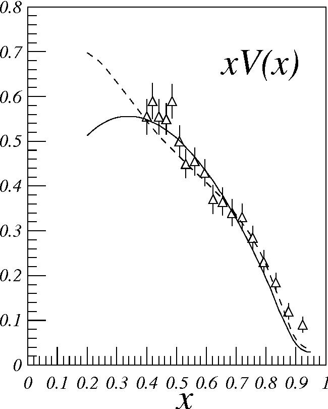 Figure 7 Valence Distribution In A Pion XV XQ2 10 GeV