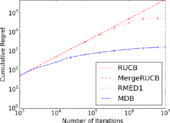 Figure 3 for Multi-Dueling Bandits and Their Application to Online Ranker Evaluation