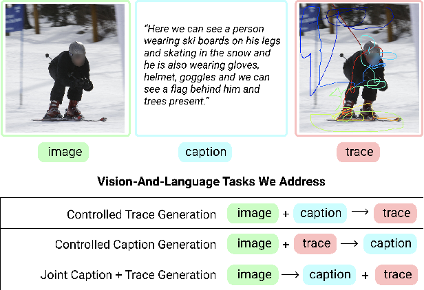 Figure 1 for Connecting What to Say With Where to Look by Modeling Human Attention Traces