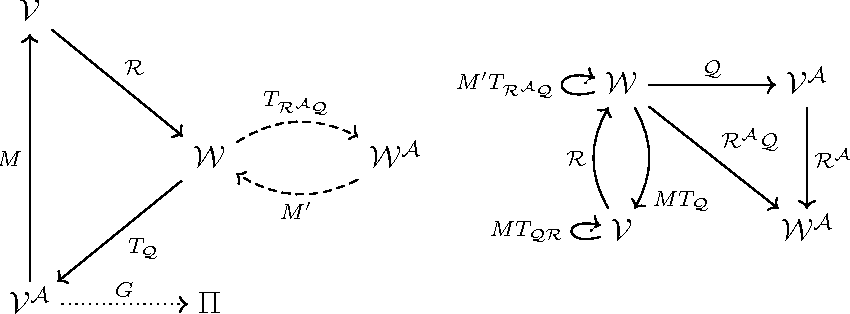 Figure 1 for Policy Error Bounds for Model-Based Reinforcement Learning with Factored Linear Models