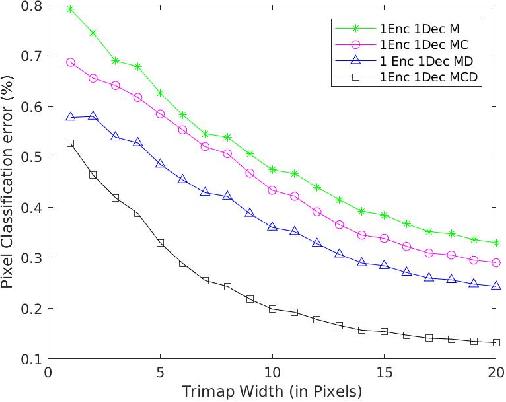 Figure 2 for Psi-Net: Shape and boundary aware joint multi-task deep network for medical image segmentation