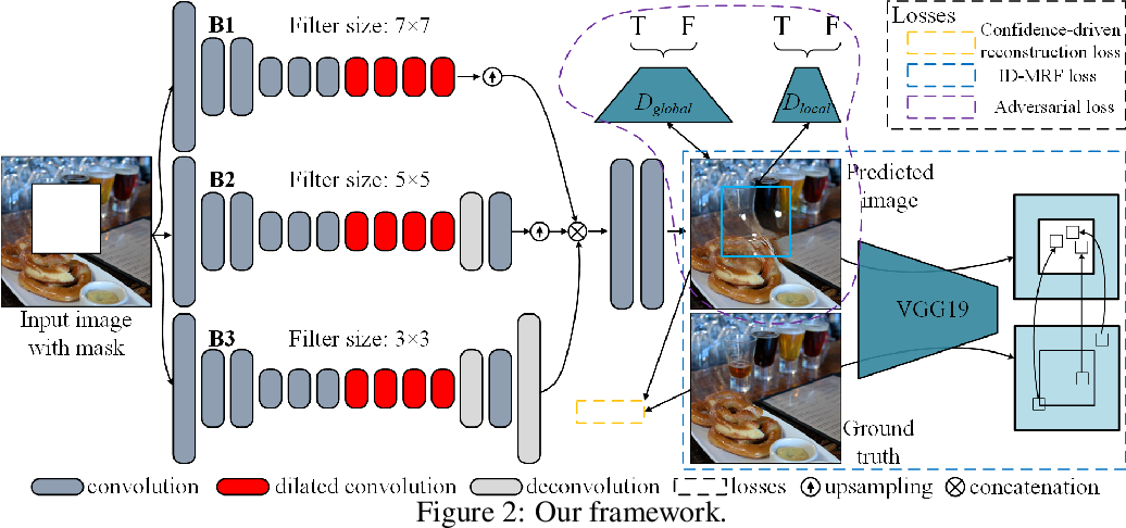 Figure 3 for Image Inpainting via Generative Multi-column Convolutional Neural Networks