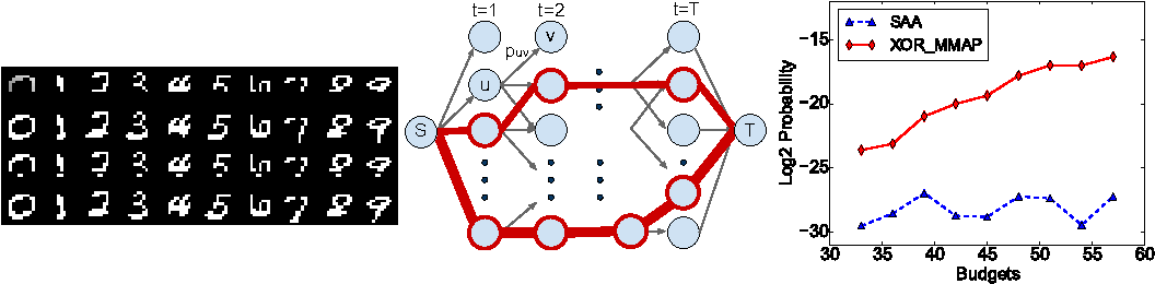 Figure 3 for Solving Marginal MAP Problems with NP Oracles and Parity Constraints