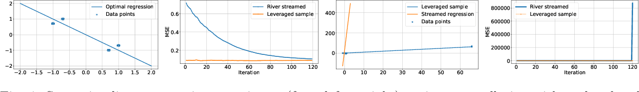Figure 4 for Adversarial Robustness of Streaming Algorithms through Importance Sampling