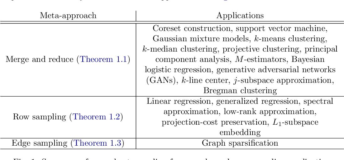 Figure 1 for Adversarial Robustness of Streaming Algorithms through Importance Sampling