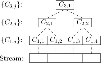 Figure 2 for Adversarial Robustness of Streaming Algorithms through Importance Sampling