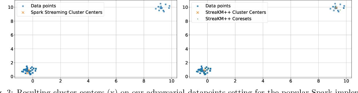 Figure 3 for Adversarial Robustness of Streaming Algorithms through Importance Sampling