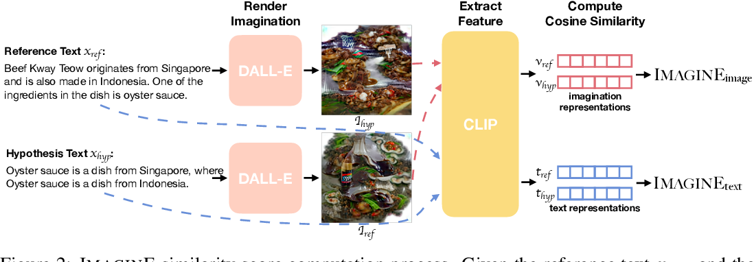 Figure 3 for ImaginE: An Imagination-Based Automatic Evaluation Metric for Natural Language Generation