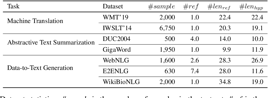 Figure 2 for ImaginE: An Imagination-Based Automatic Evaluation Metric for Natural Language Generation