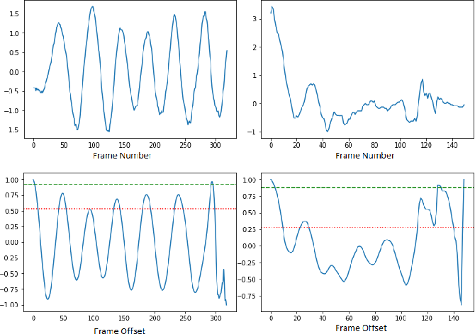 Figure 4 for Towards Automatic Screening of Typical and Atypical Behaviors in Children With Autism