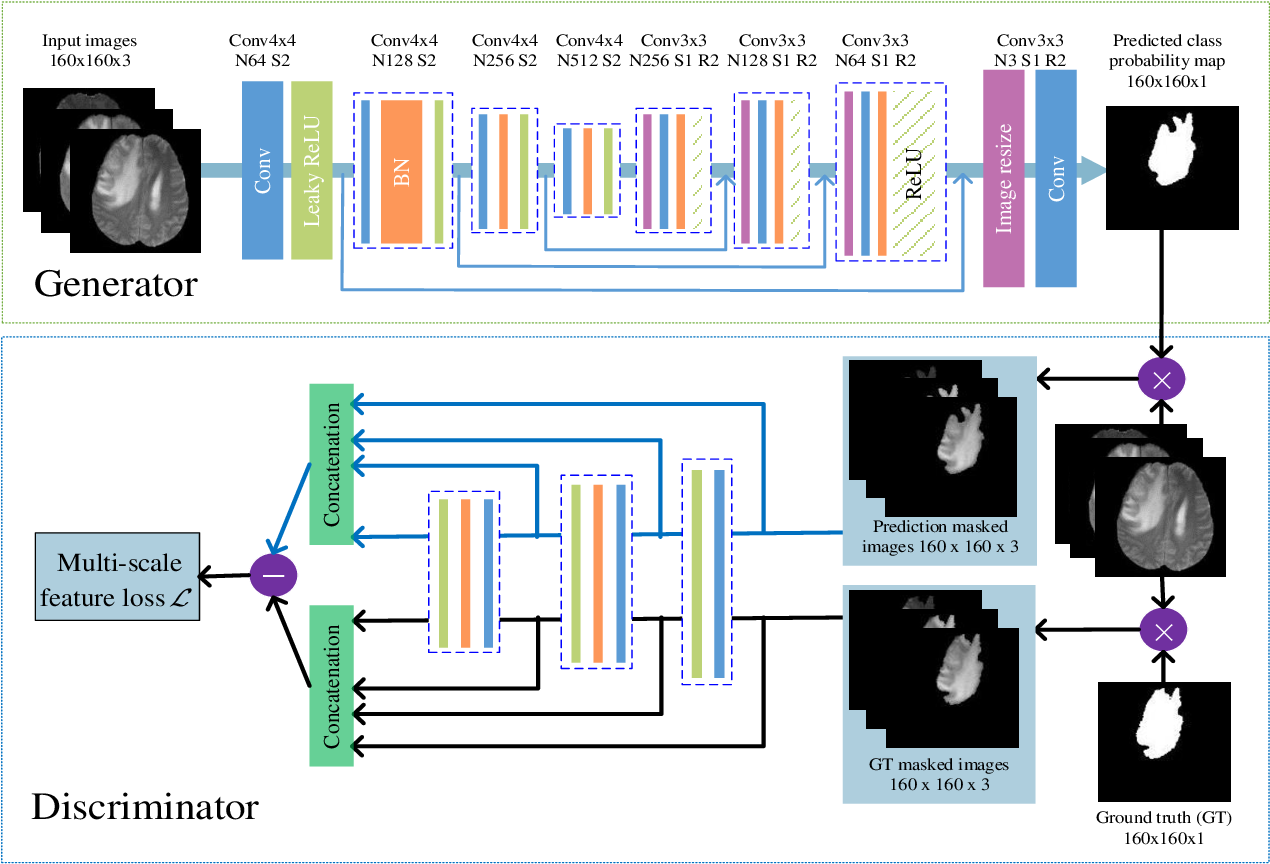 Figure 1 for SegAN: Adversarial Network with Multi-scale $L_1$ Loss for Medical Image Segmentation