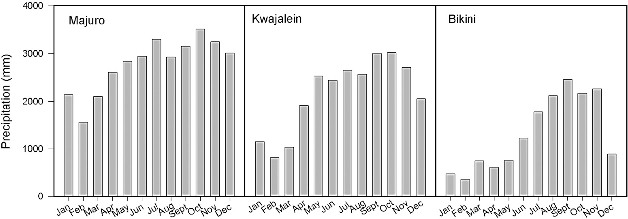 Figure 1 from Chemical properties of atoll soils in the