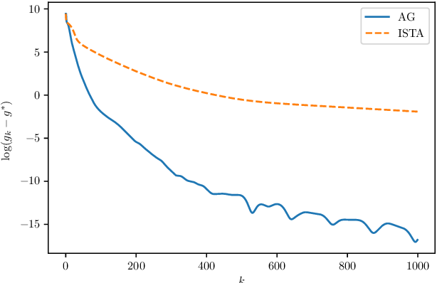 Figure 1 for Improving Convergence for Nonconvex Composite Programming