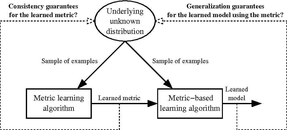 Figure 1 for Supervised Metric Learning with Generalization Guarantees