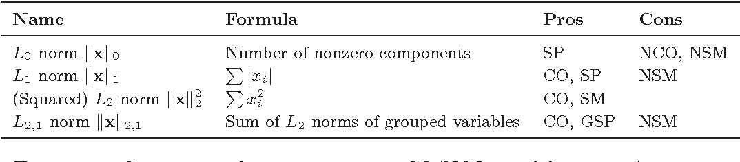 Figure 3 for Supervised Metric Learning with Generalization Guarantees
