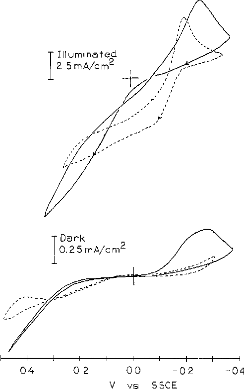Figure 5 From Improvement Of Performance Of N Wse Electrodes By