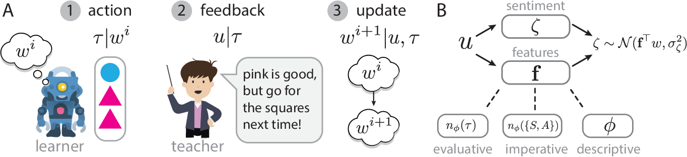 Figure 1 for Learning Rewards from Linguistic Feedback