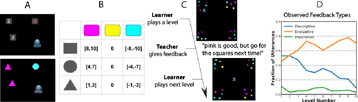Figure 3 for Learning Rewards from Linguistic Feedback