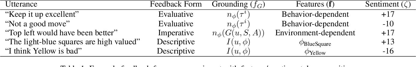 Figure 2 for Learning Rewards from Linguistic Feedback