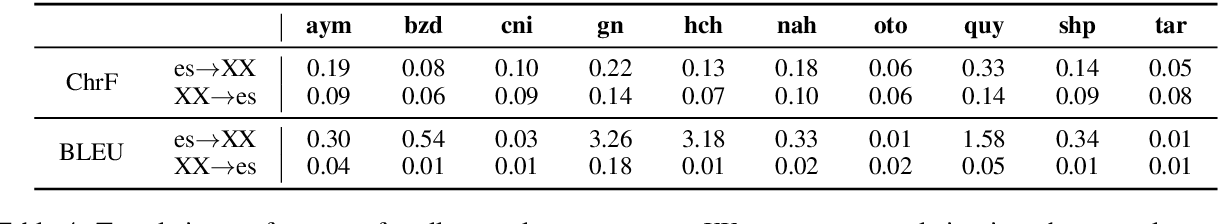 Figure 4 for AmericasNLI: Evaluating Zero-shot Natural Language Understanding of Pretrained Multilingual Models in Truly Low-resource Languages