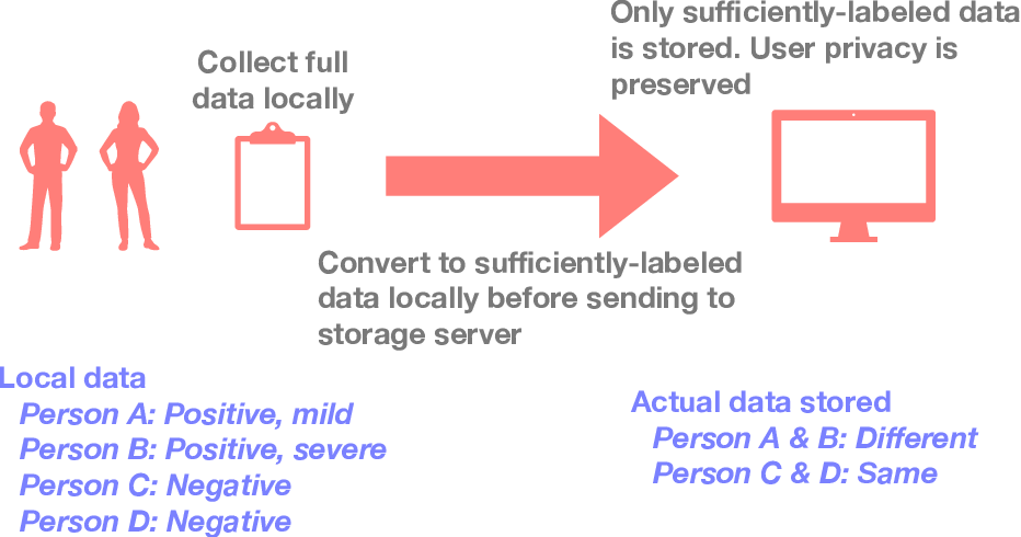 Figure 3 for Labels, Information, and Computation: Efficient, Privacy-Preserving Learning Using Sufficient Labels