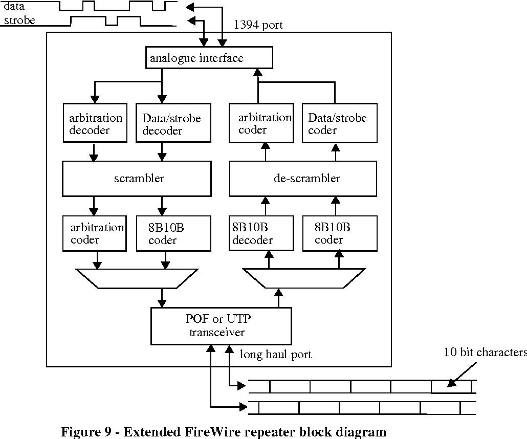 Figure 9 - Extended FireWire repeater block diagram