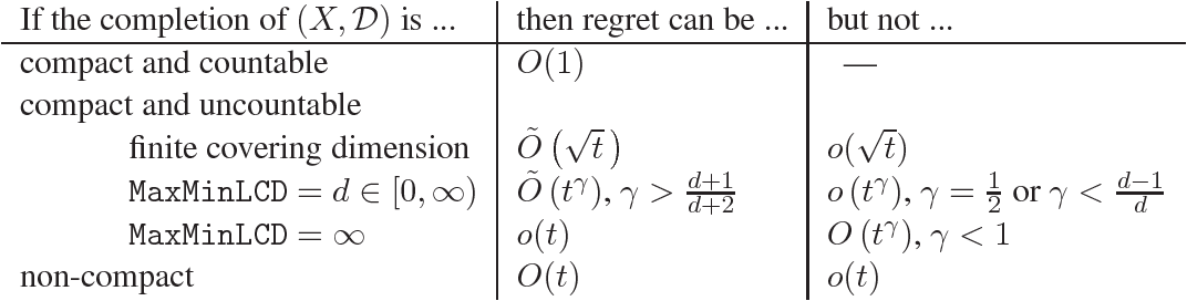Figure 2 for Bandits and Experts in Metric Spaces