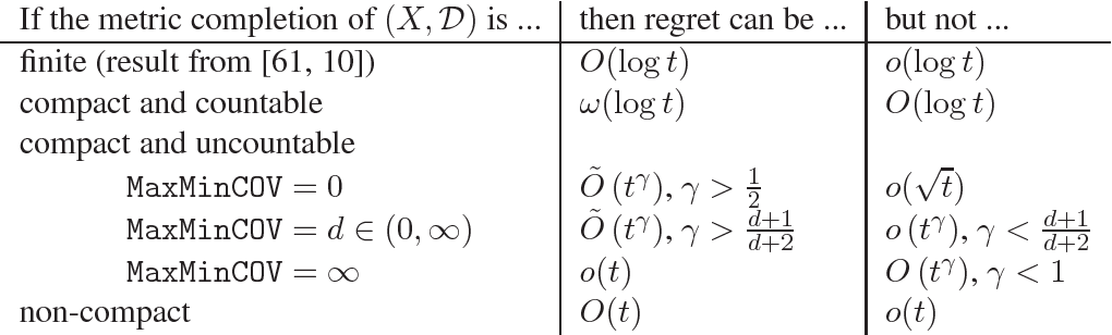 Figure 1 for Bandits and Experts in Metric Spaces