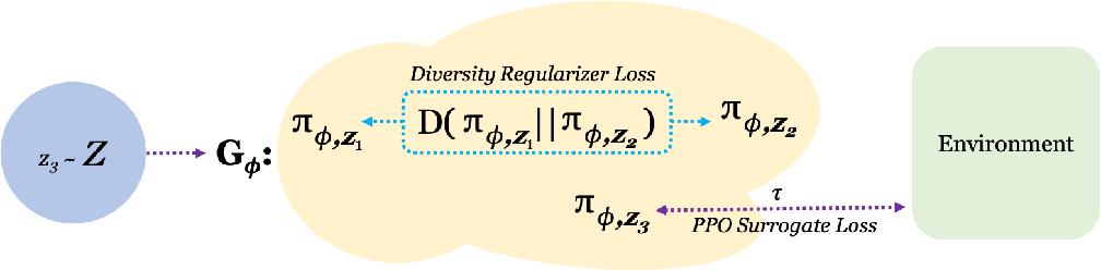 Figure 1 for Adaptable Agent Populations via a Generative Model of Policies