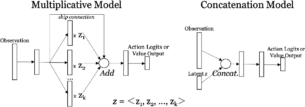 Figure 2 for Adaptable Agent Populations via a Generative Model of Policies