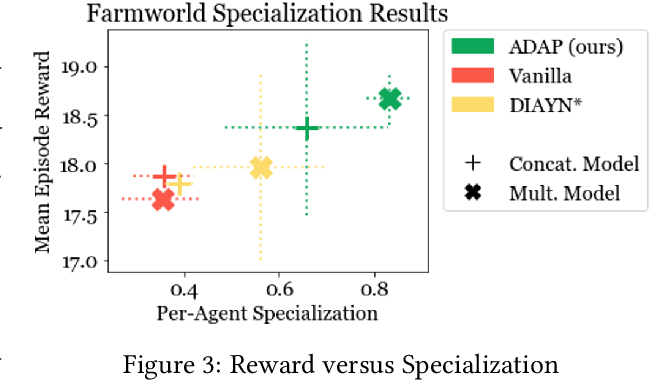 Figure 4 for Adaptable Agent Populations via a Generative Model of Policies