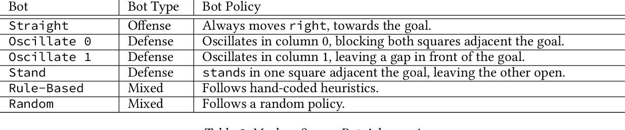 Figure 3 for Adaptable Agent Populations via a Generative Model of Policies