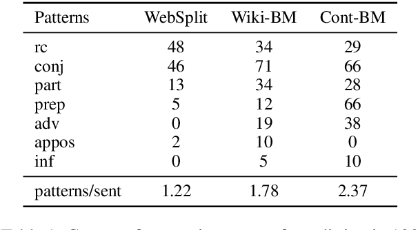 Figure 1 for Small but Mighty: New Benchmarks for Split and Rephrase