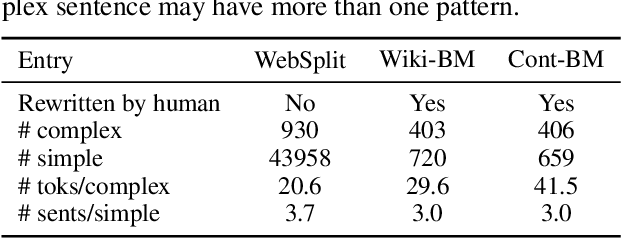 Figure 3 for Small but Mighty: New Benchmarks for Split and Rephrase