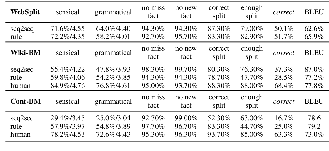 Figure 4 for Small but Mighty: New Benchmarks for Split and Rephrase