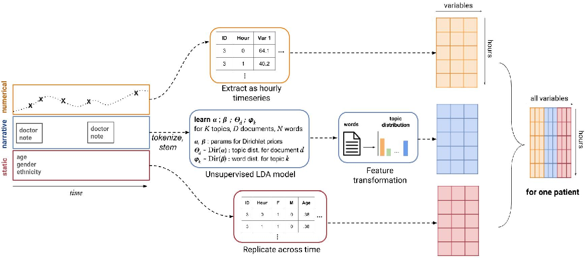 Figure 1 for Clinical Intervention Prediction and Understanding using Deep Networks