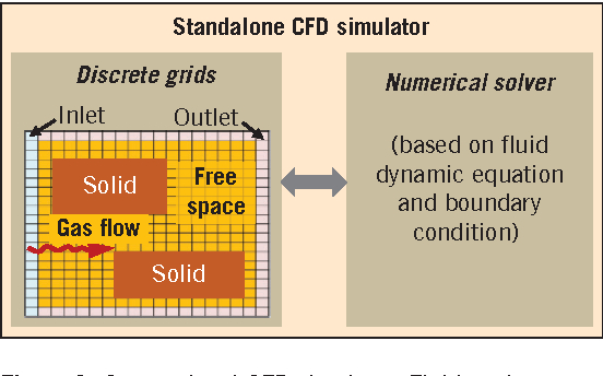 Figure 4 from A Scalable Modeling and Simulation Environment for