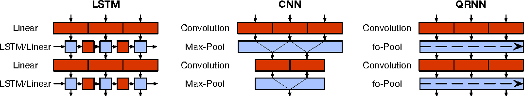 Figure 1 for Quasi-Recurrent Neural Networks