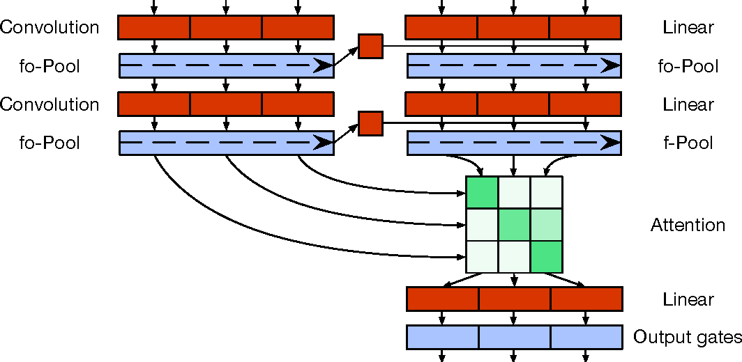Figure 3 for Quasi-Recurrent Neural Networks